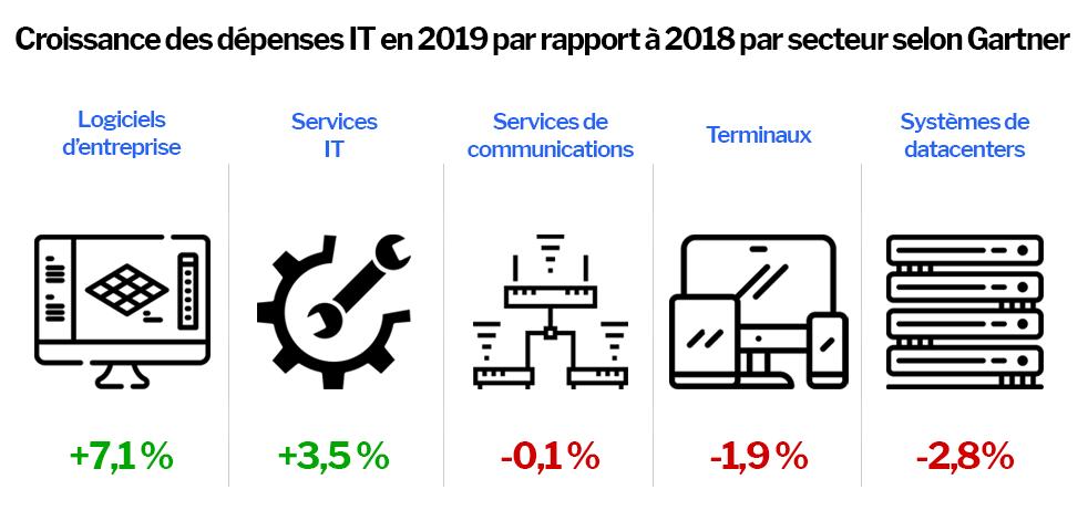 Gartner table sur 3790 Md$ de dépenses IT en 2019