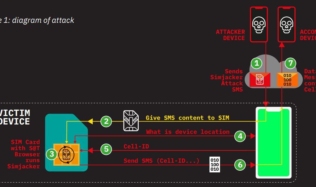 Simjacker, une menace pour 1 milliard de smartphones